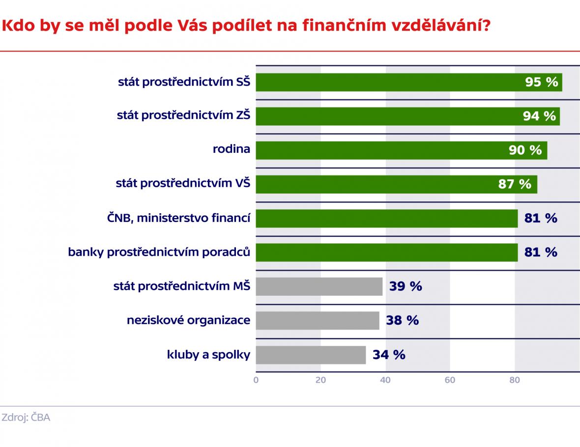 Kdo by se měl podle Vás podílet na finančním vzdělávání?