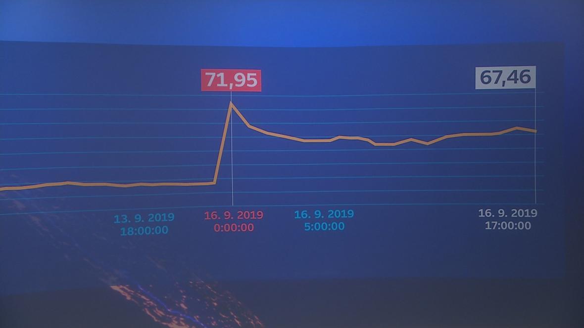 Vývoj ceny ropy Brent během pondělí 16. září