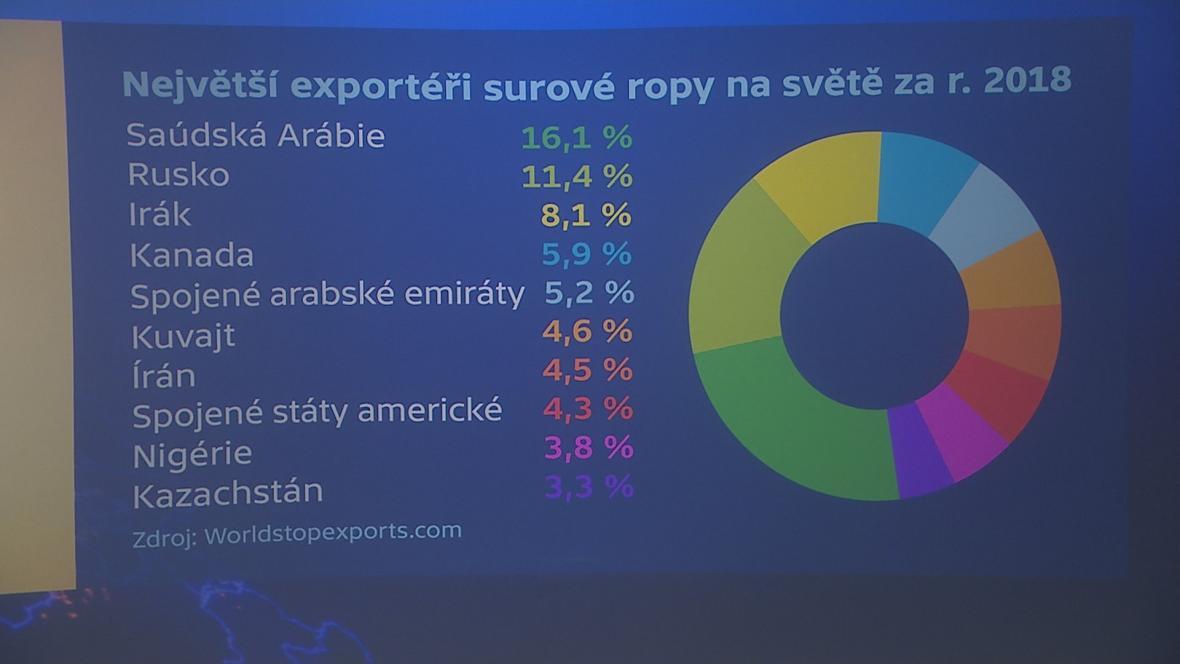 Největší exportéři surové ropy