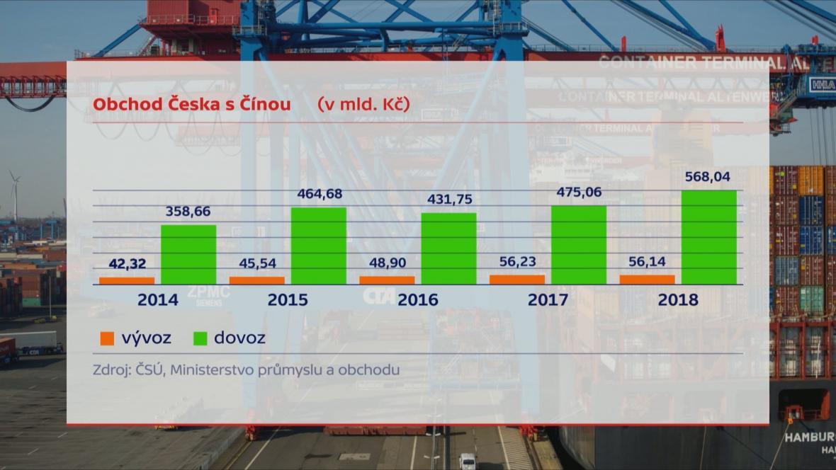 Obchod Česka s Čínou