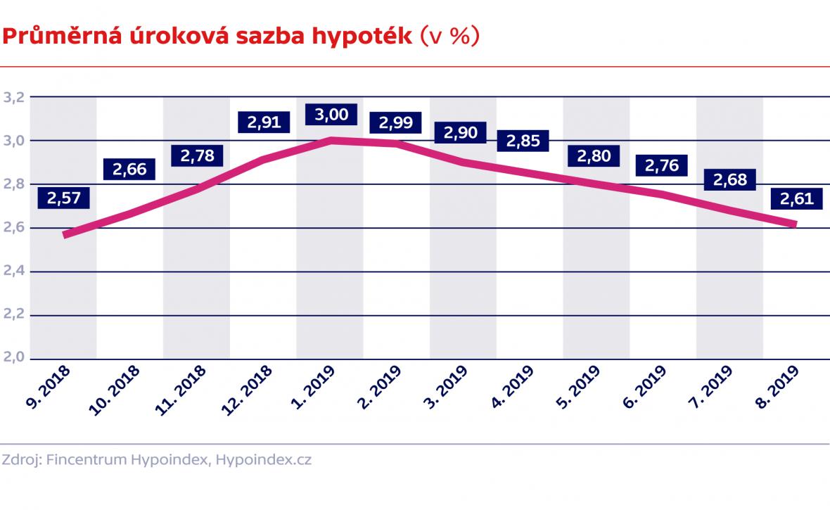 Průměrná úroková sazba hypoték (v %)