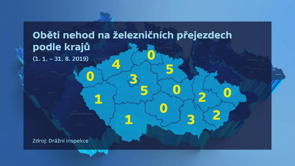 Oběti nehod na železničních přejezdech podle krajů