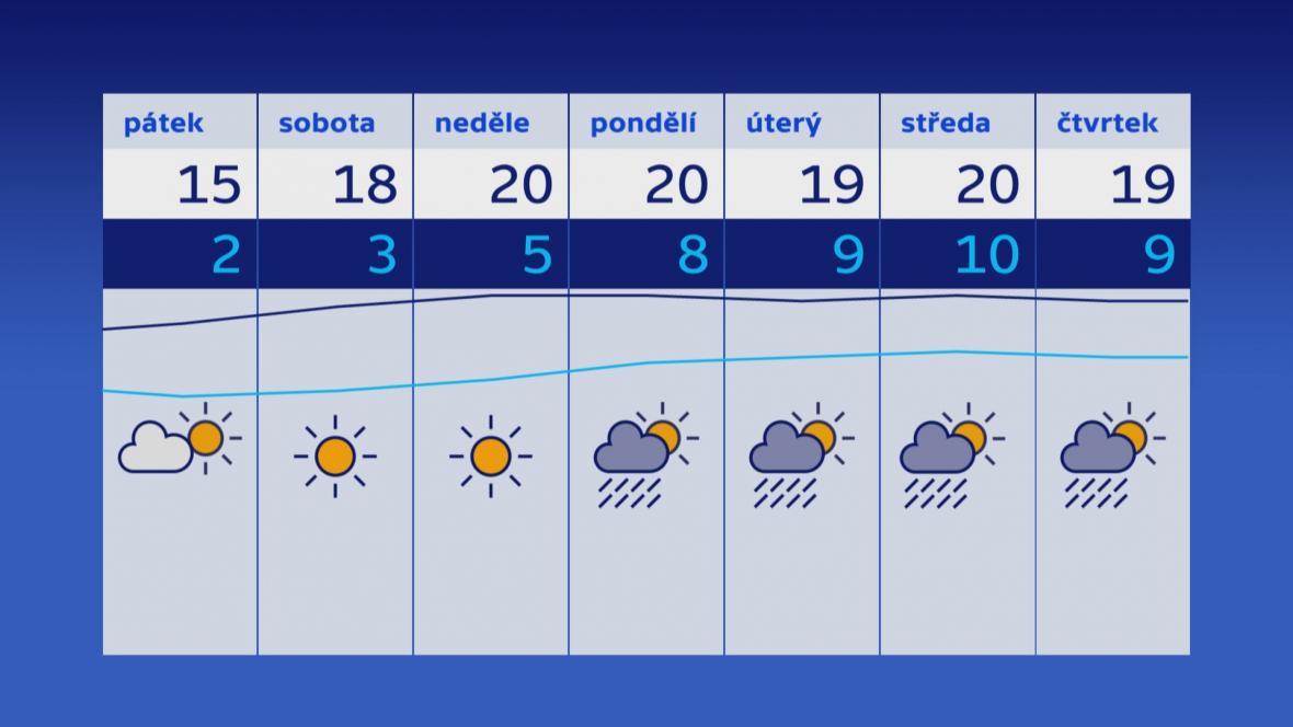 Teplotní výhled na následující dny
