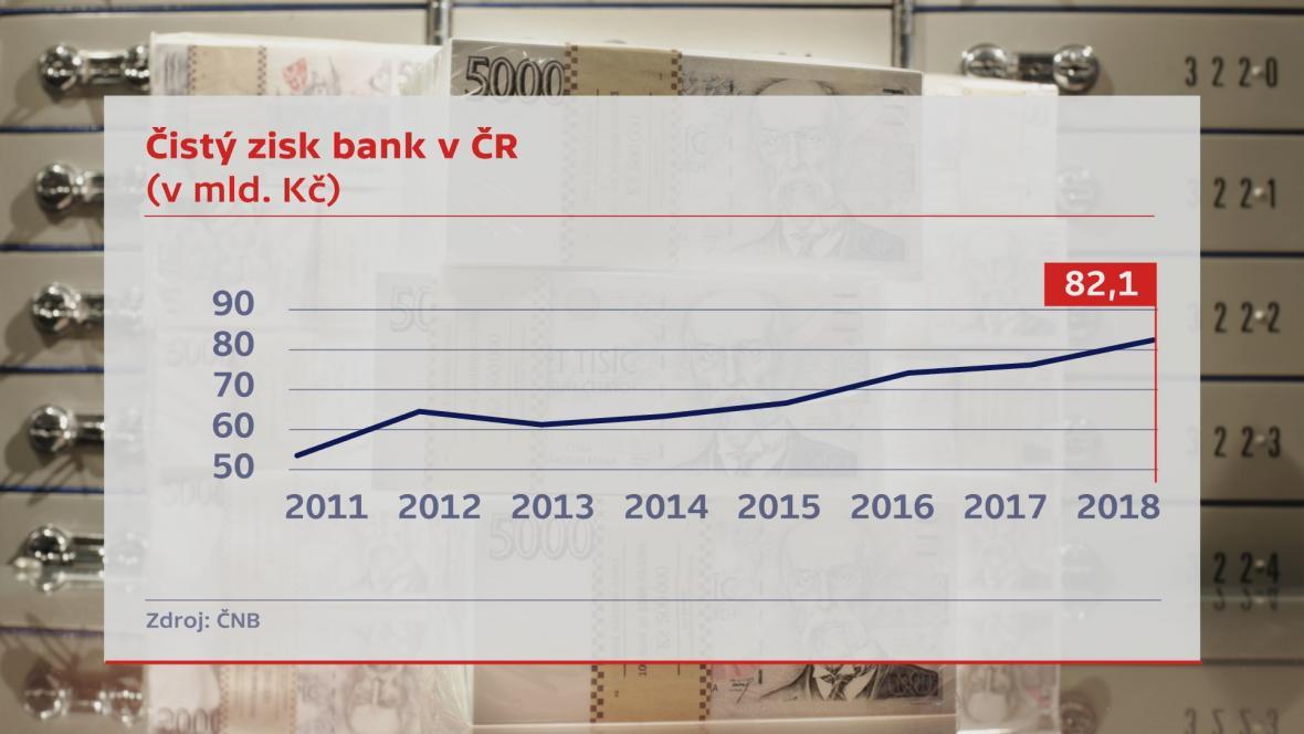 Vývoj zisků bank v ČR