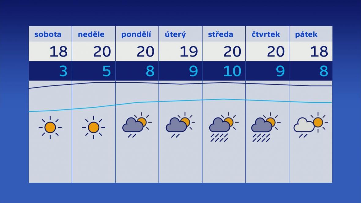 Počasí v příštím týdnu