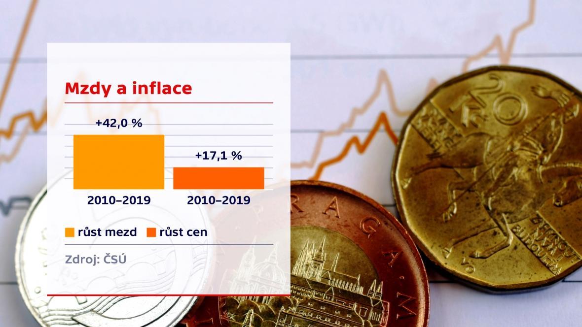 Mzdy v poměru k cenám od roku 2010