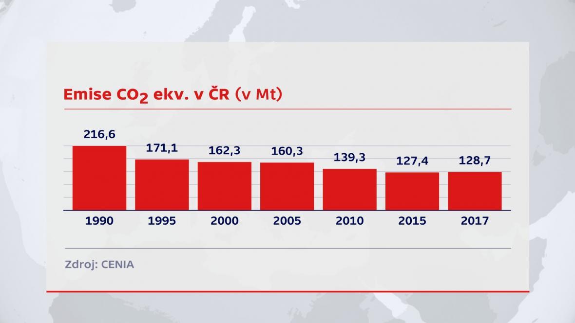 Emise v Česku