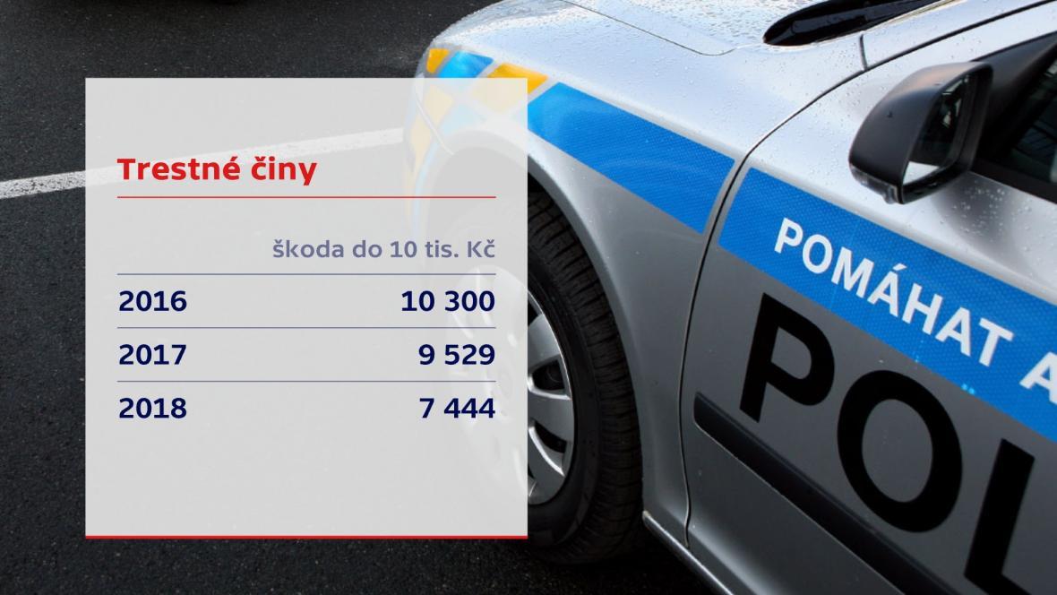 Trestné činy se škodou do 10 tisíc korun