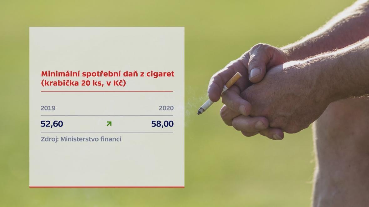 daň cigarety