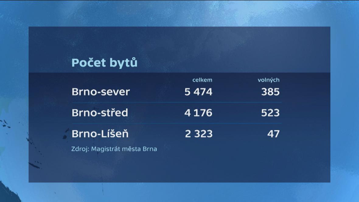Počet bytů v brněnských městských částech