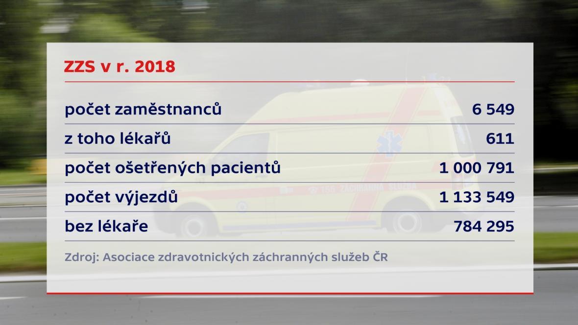 ZZS v roce 2018
