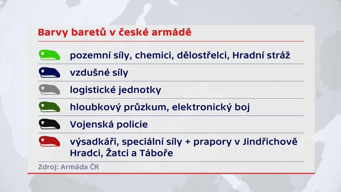 Barvy baretů v české armádě (2019)