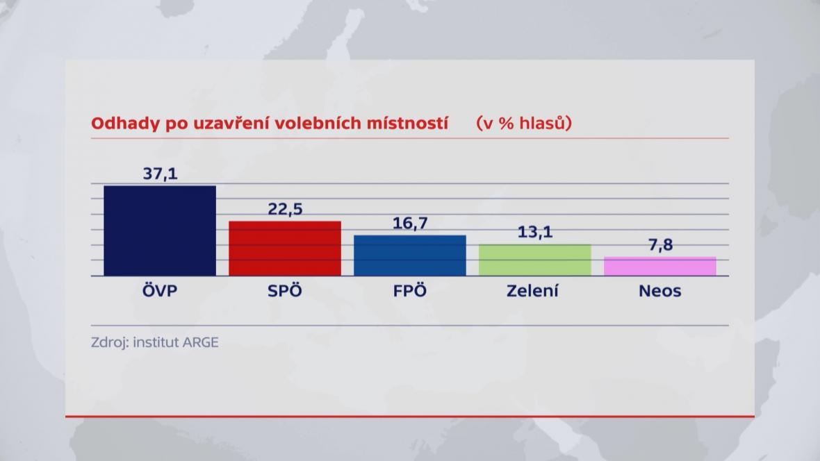 Odhady po uzavření volebních místností podle institutu ARGE