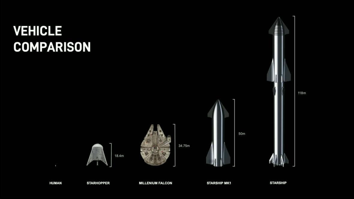 Vizualizace velikosti Starship