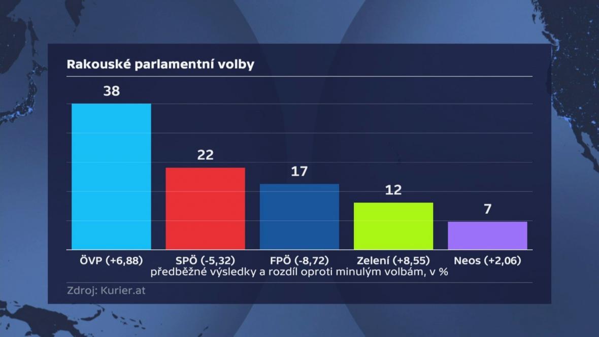 Předběžné výsledky rakouských voleb