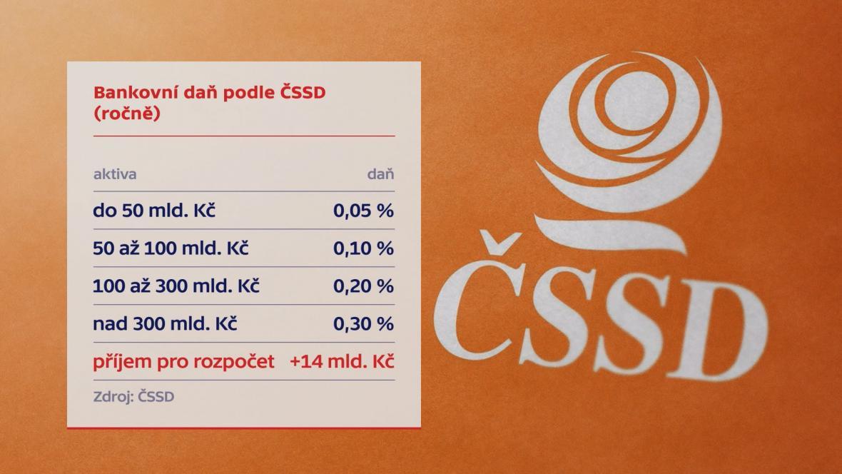 Bankovní daň navržená ČSSD