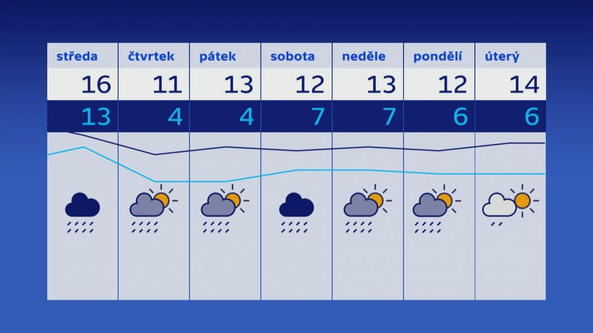 Předpověď počasí pro období kolem prvního říjnového víkendu
