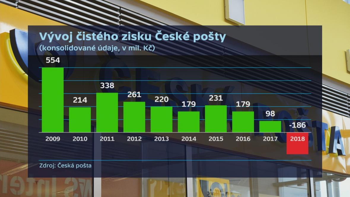 Vývoj zisku České pošty