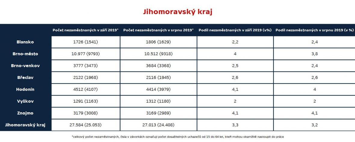 Jihomoravský kraj (nezaměstnanost podle okresů, září 2019)