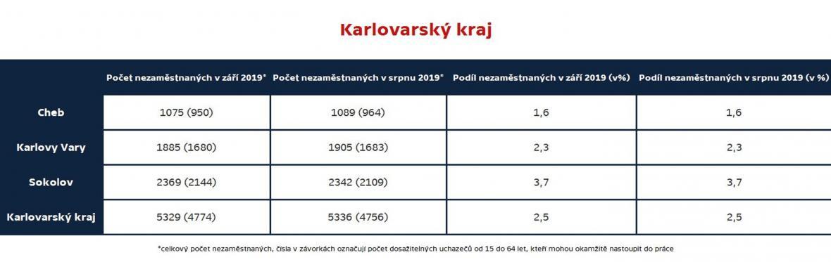 Karlovarský kraj (nezaměstnanost podle okresů, září 2019)