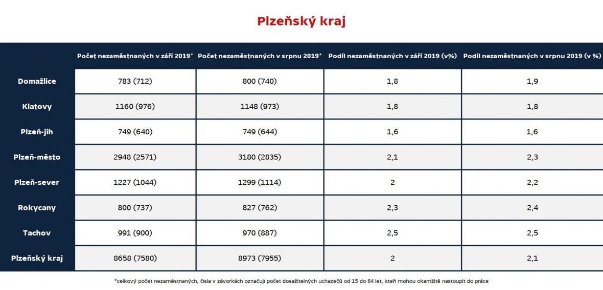 Plzeňský kraj (nezaměstnanost podle okresů, září 2019)