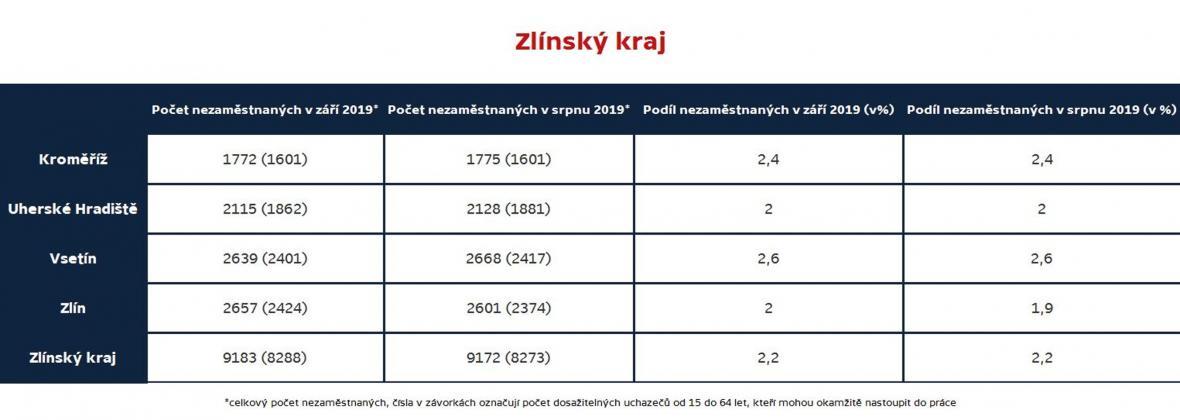 Zlínský kraj (nezaměstnanost podle okresů, září 2019)