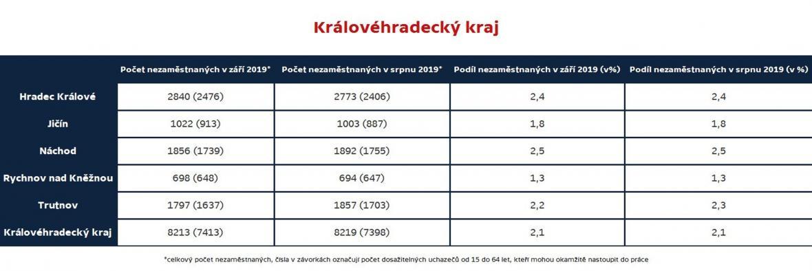 Královéhradecký kraj (nezaměstnanost podle okresů, září 2019)