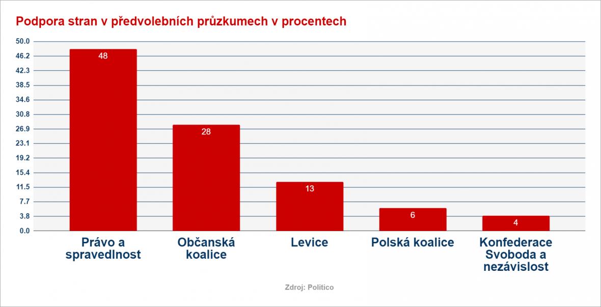 Agregovaný průzkum veřejného mínění před polskými volbami 2019