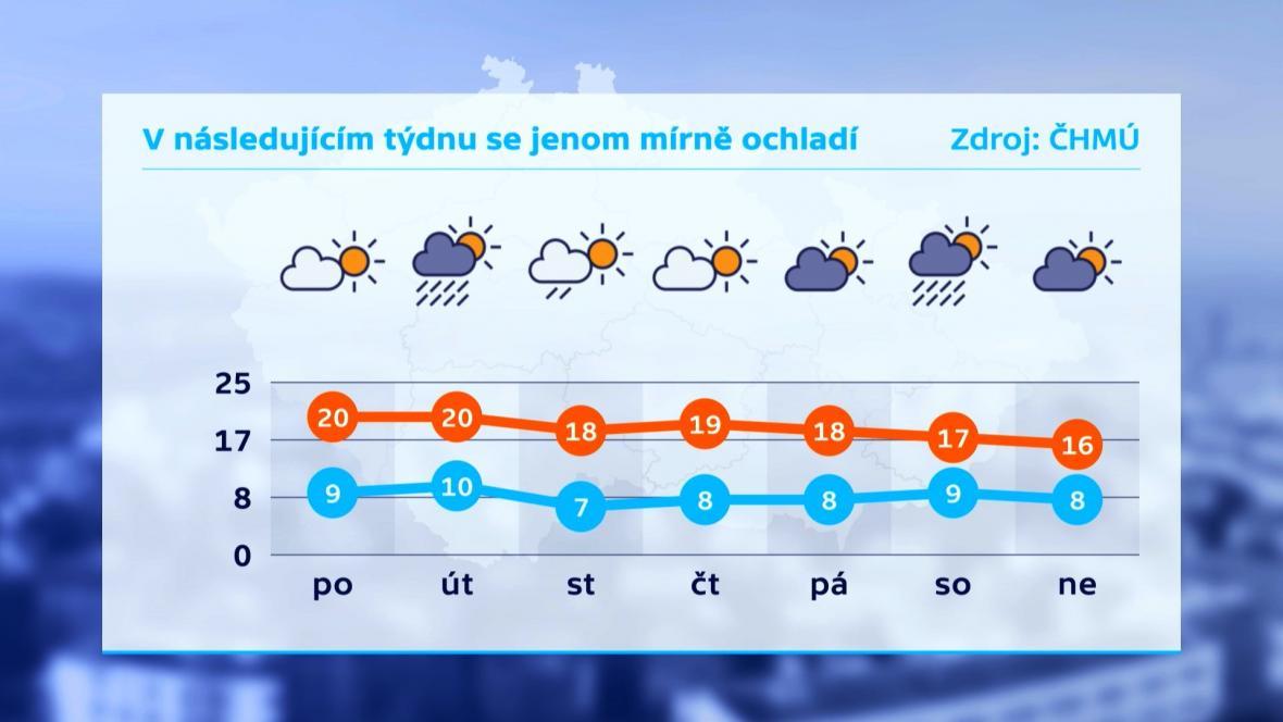 Předpověď počasí na týden od 14. do 20. října