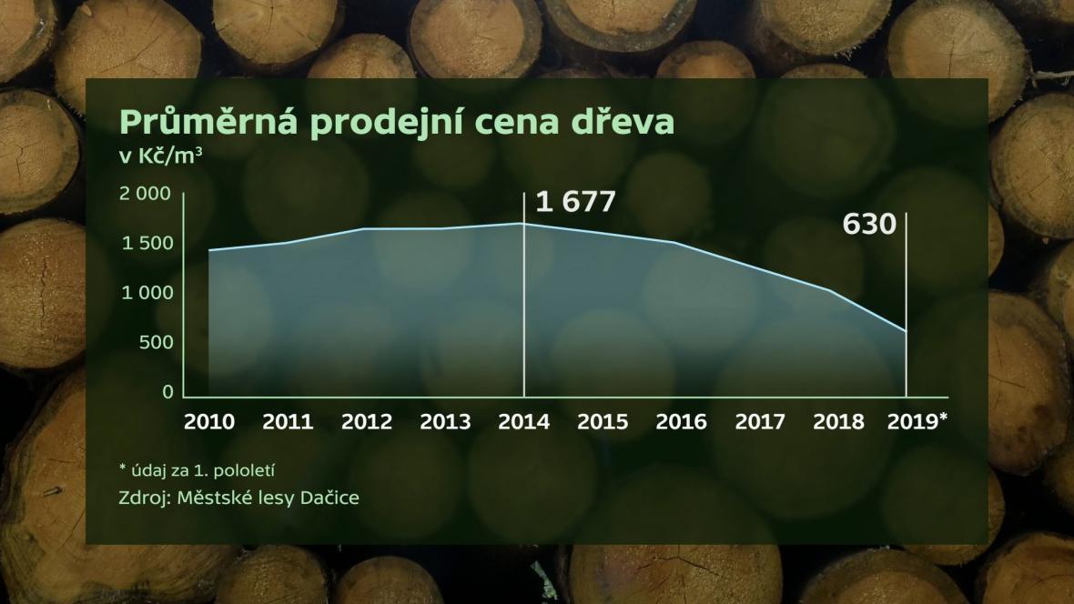 Klesající cena dřeva