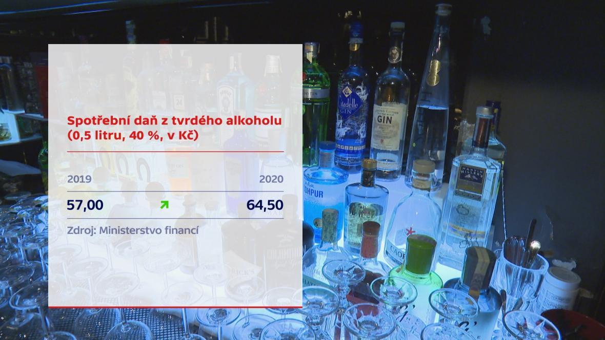 Daň u alkoholu