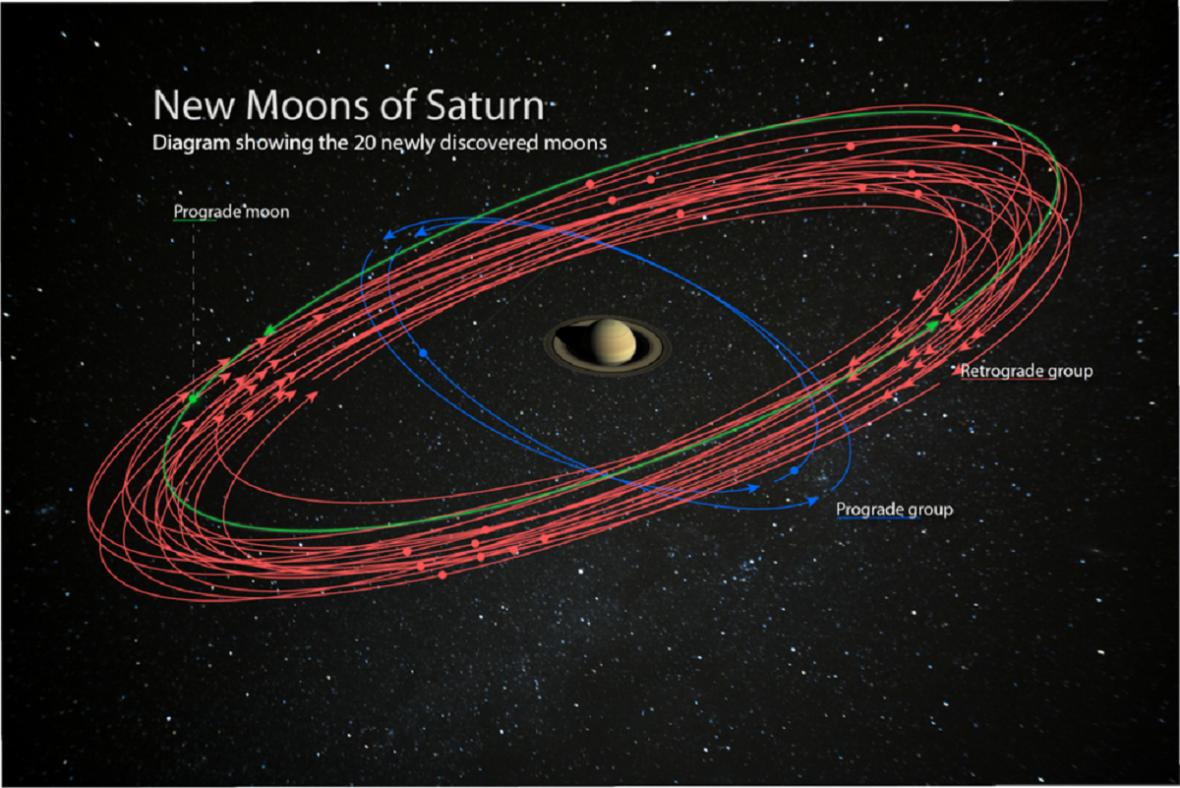 Všechny měsíce Saturnu