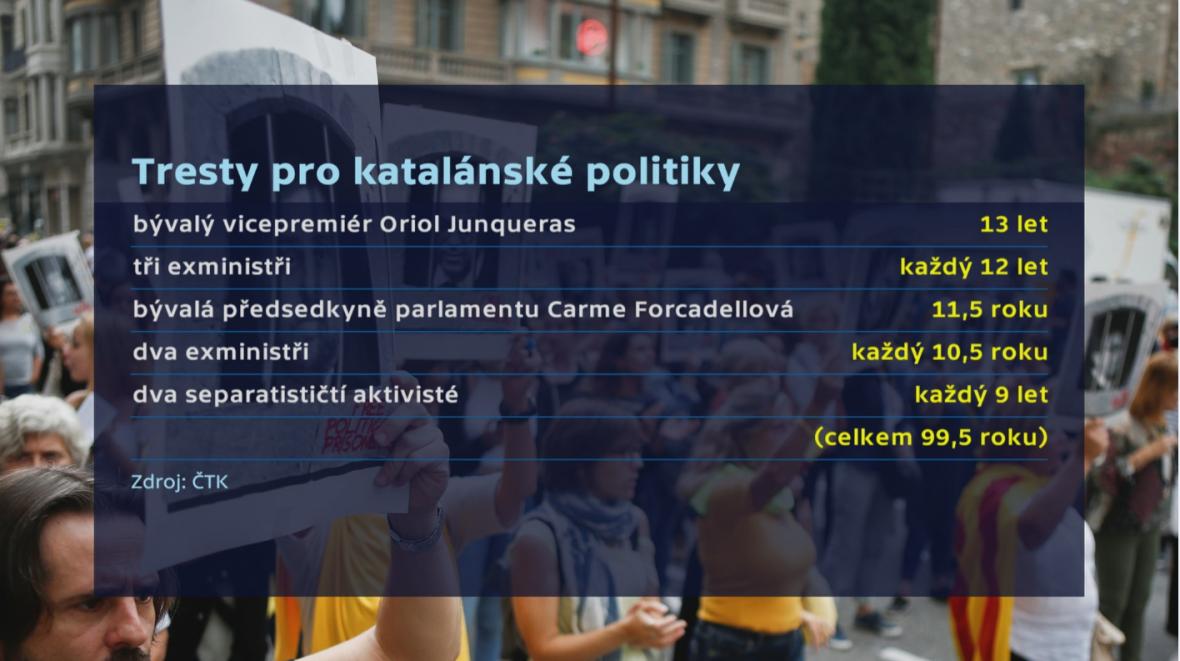 Tresty pro katalánské politiky