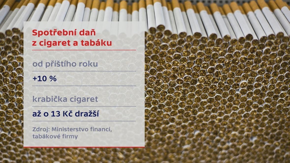 Spotřební daň z cigaret a tabáku