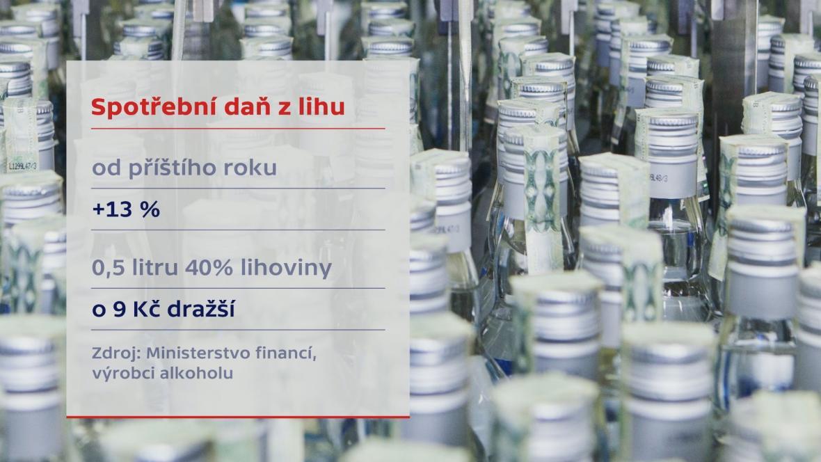 Spotřební daň z lihu