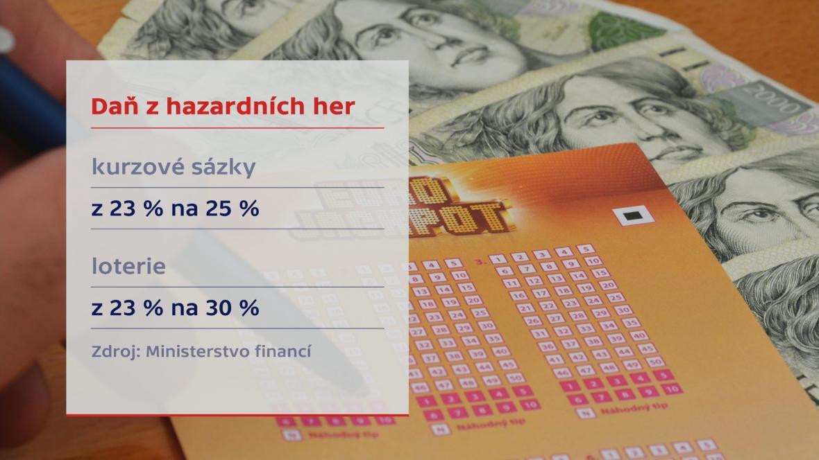 Daň z hazardních her