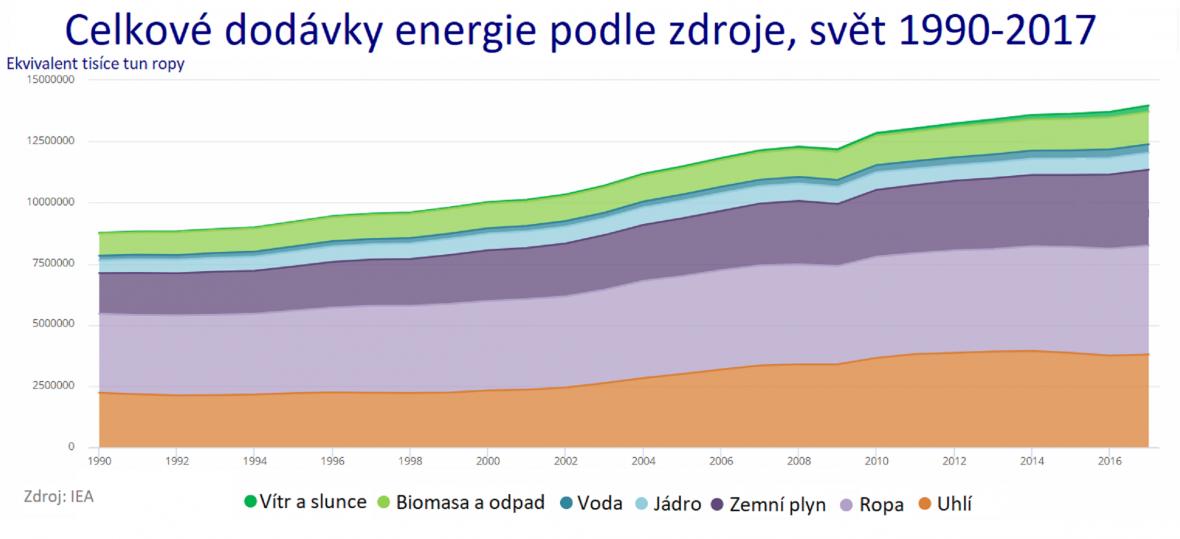 Celkové dodávky energie podle zdroje