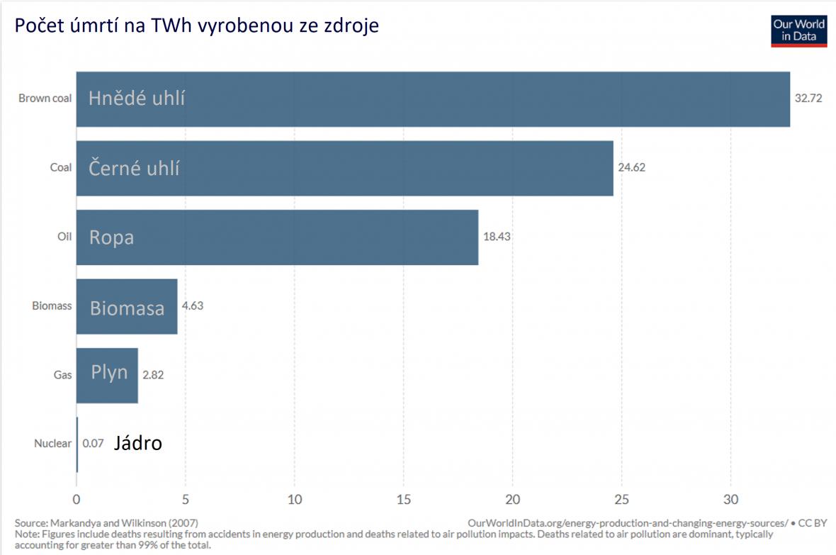 Počet úmrtí za jednu terawatthodinu podle zdroje