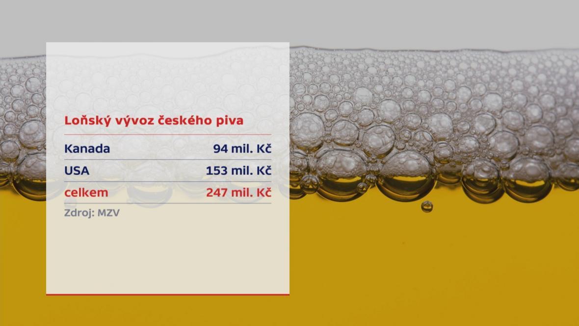 České pivo v USA a v Kanadě
