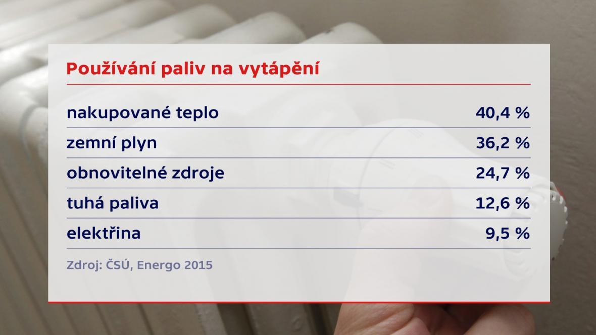 Jak topí české domácnosti