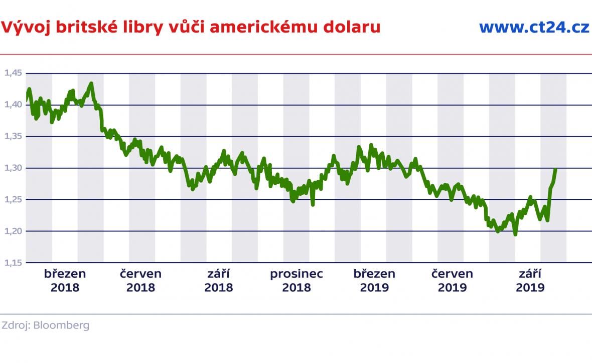 Vývoj britské libry vůči americkému dolaru