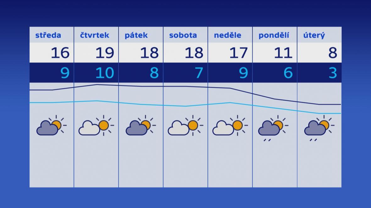 Počasí 22.–29. 10.
