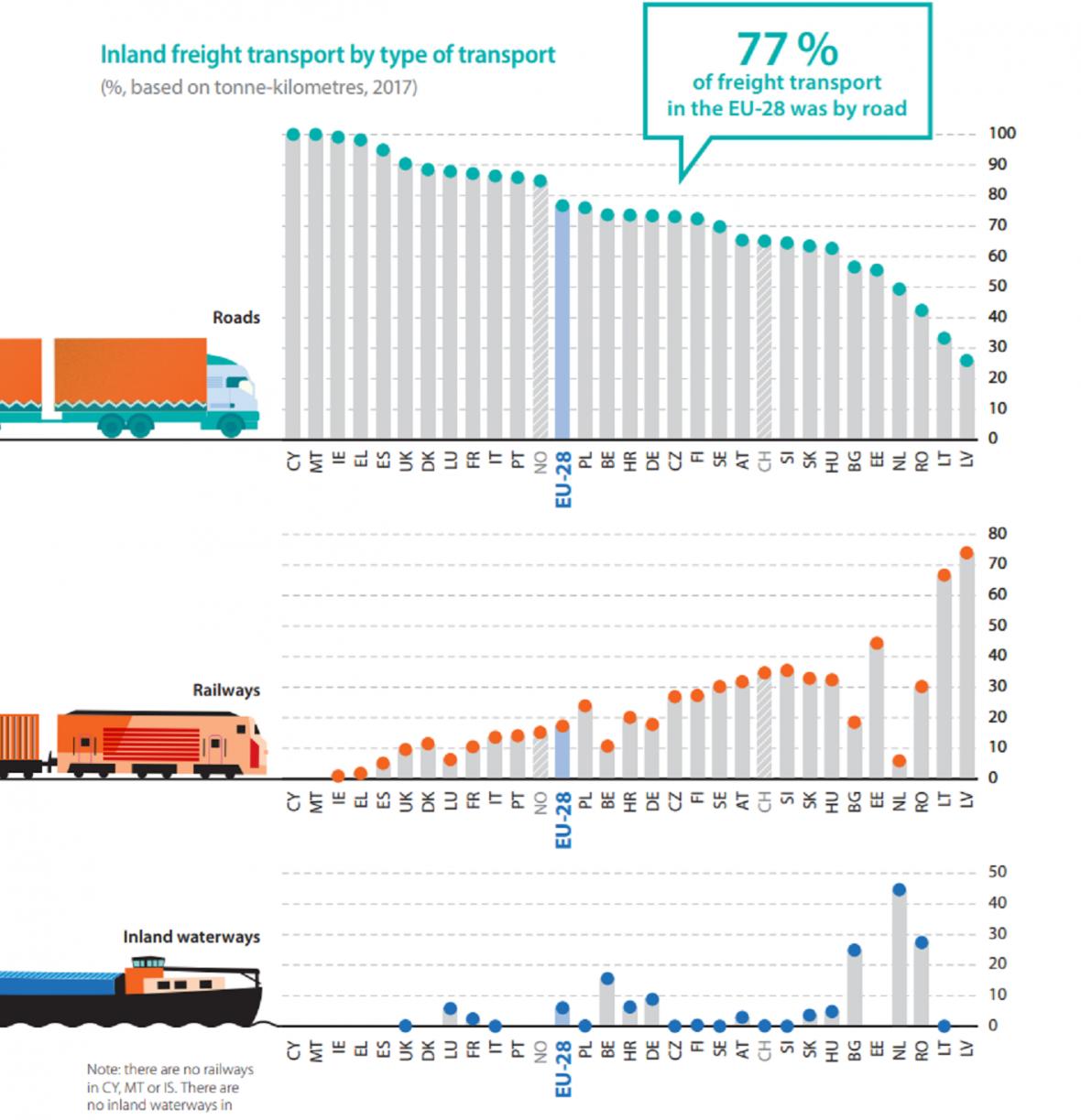 Podíl zboží přepraveného po silnici, železnici a vnitřních vodních cestách