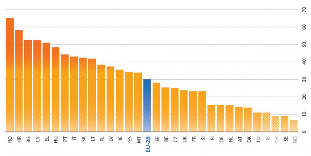 Podíl domácností, které nemohou zaplatit týdenní dovolenou mimo domov