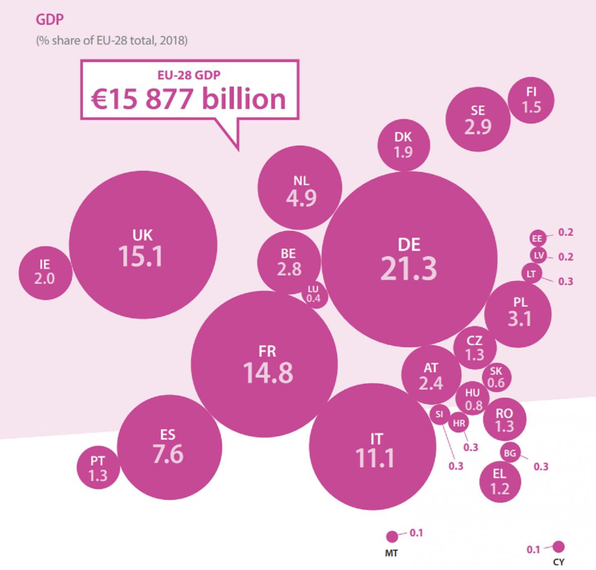 Podíl států na HDP Evropské unie