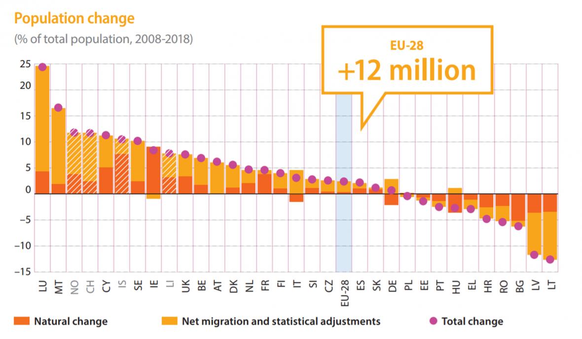Změna počtu obyvatel, tmavě přirozená, světle migrace