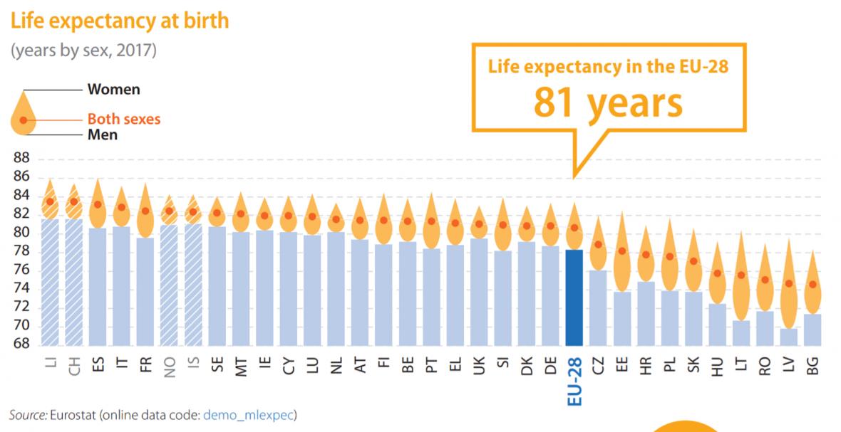 Očekávaná délka dožití, modrý sloupec u mužů, špička žlutého u žen, červená tečka průměr