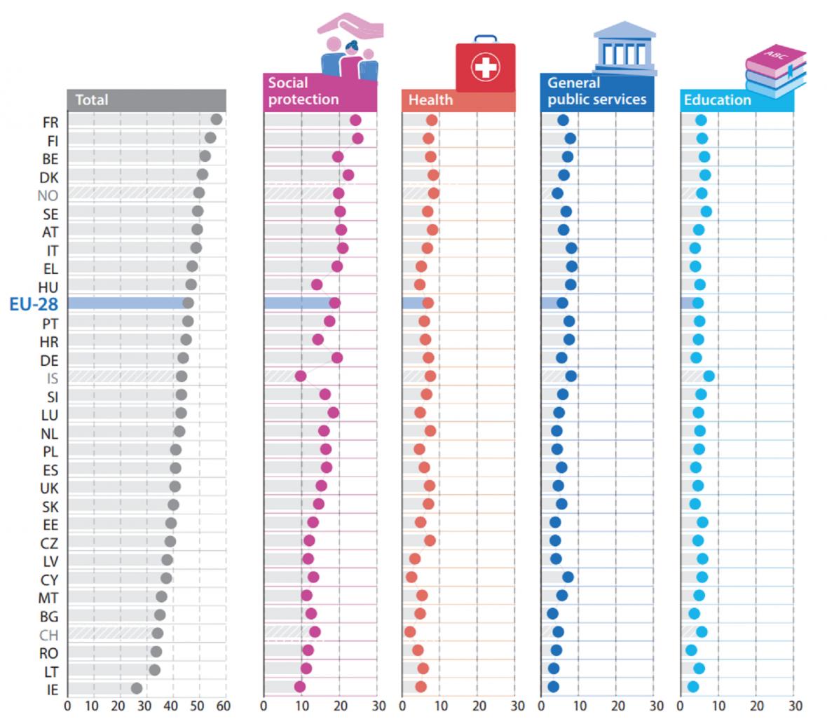 Výdaje státu jako podíl HDP celkem, na sociální věci, zdravotnictví, obecné veřejné služby, vzdělání