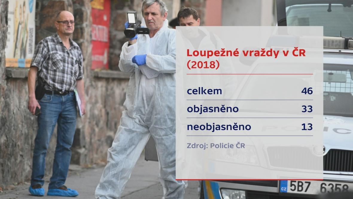 Loupežné vraždy v roce 2018