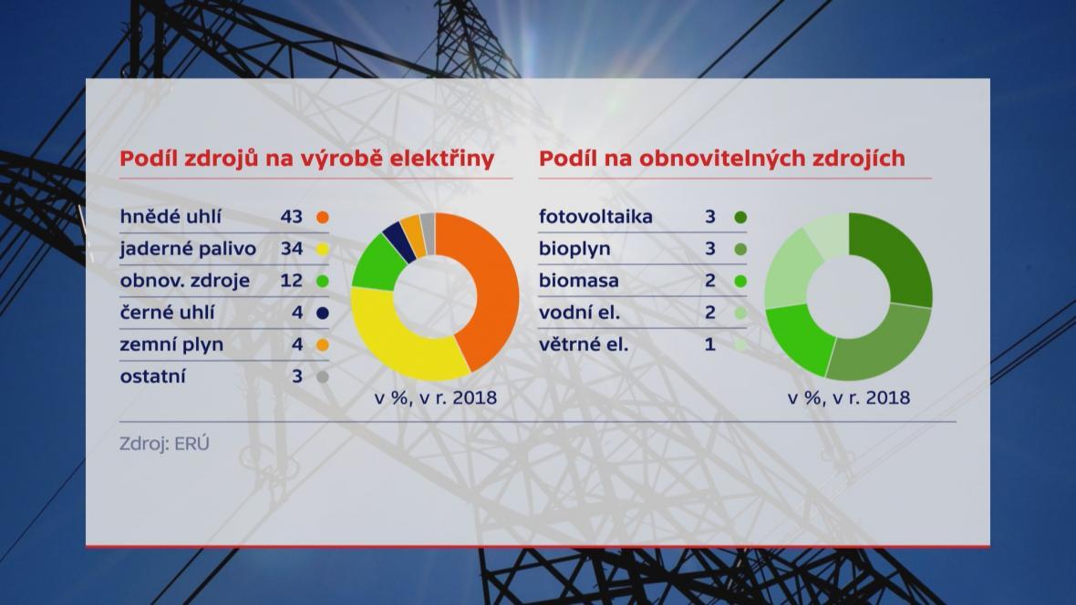 Podíl zdrojů na výrobě elektřiny v Česku